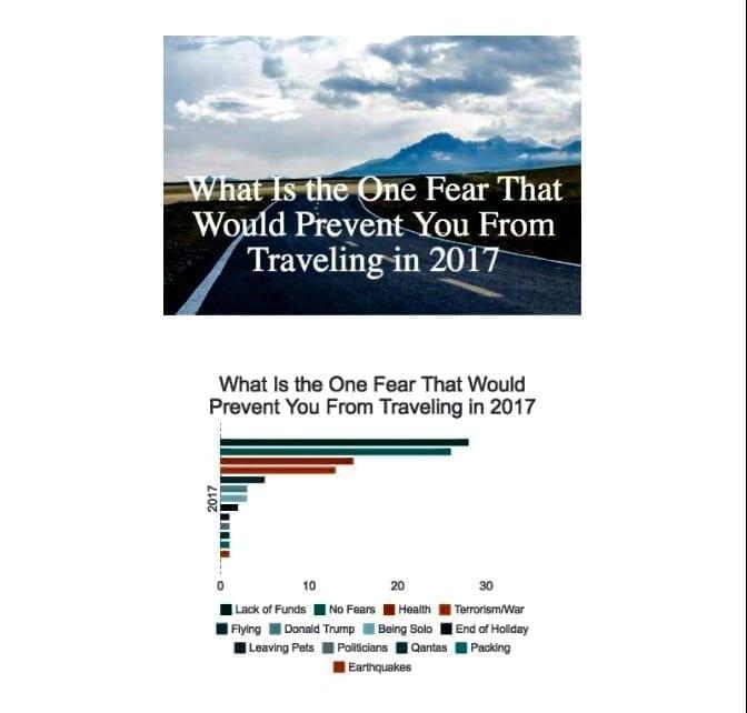 Travel Fears